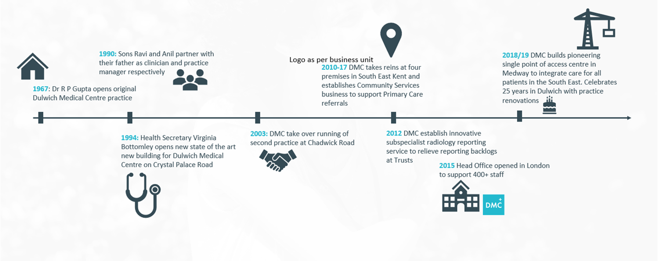 About Us – DMC Healthcare